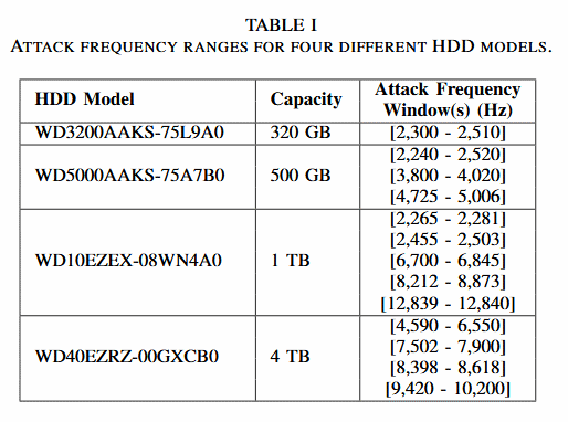 Attack ranges for four Western Digital HDDs
