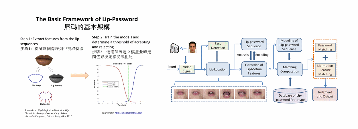 Lip-password