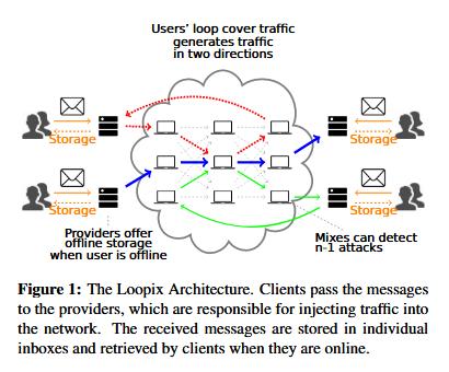 Loopix network