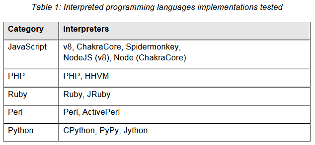 Interpreted programming languages implementations tested