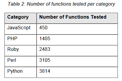 Number of functions tested per category
