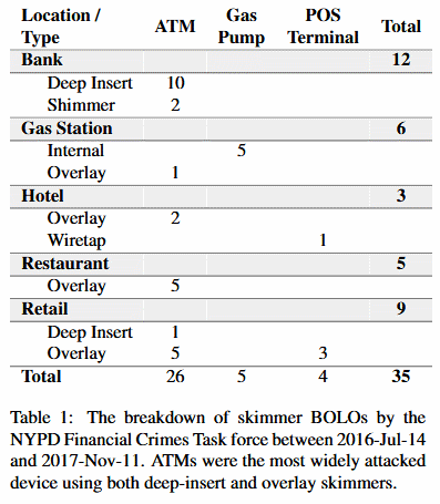 Skimmer device types collected by NYPD