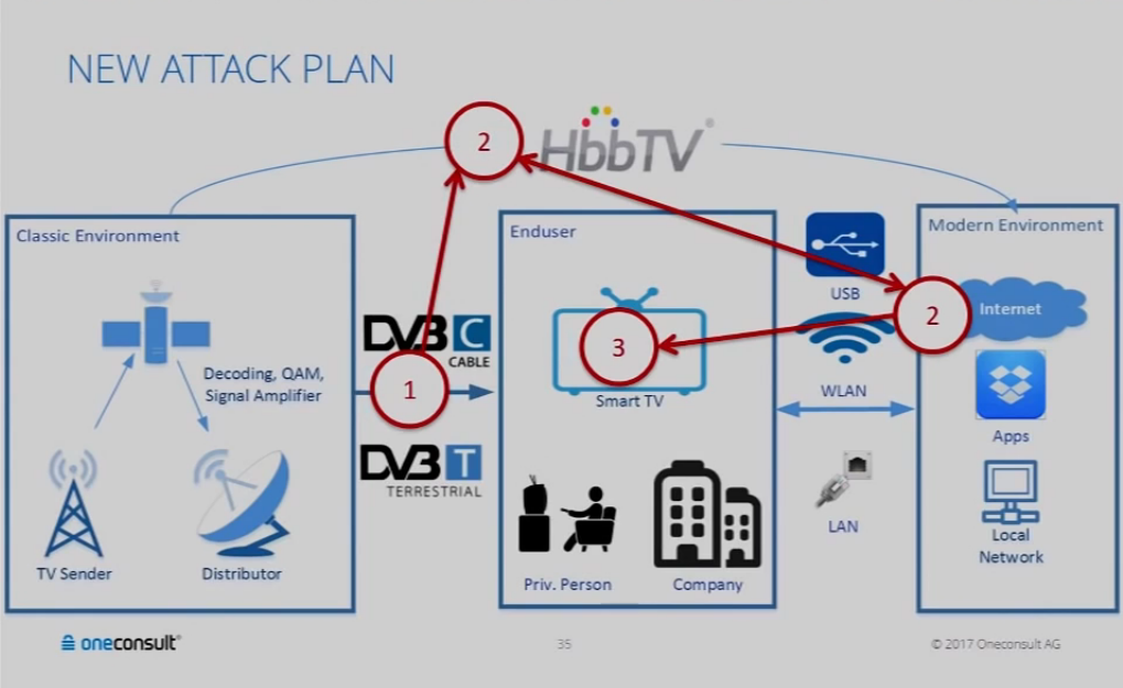About 90% of Smart TVs Vulnerable to Remote Hacking via