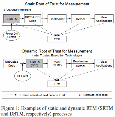 Researchers Detail Two New Attacks on TPM Chips