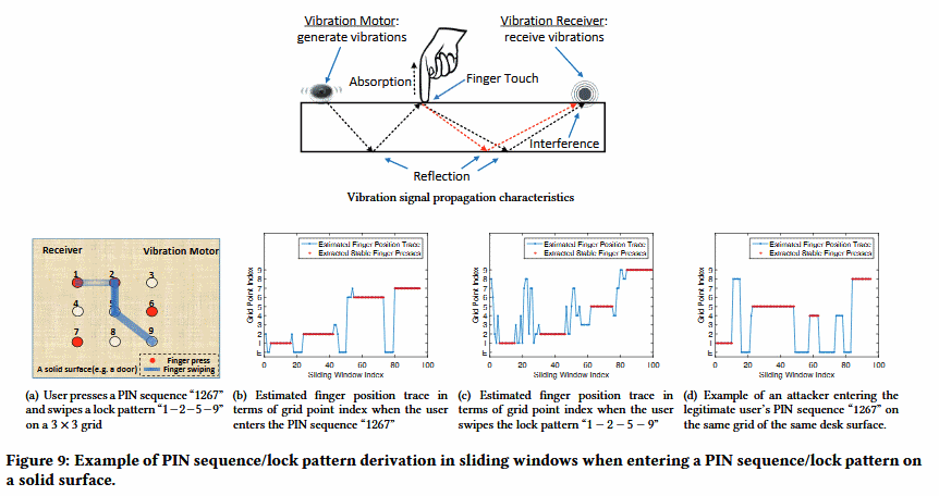 VibWrite vibration patterns