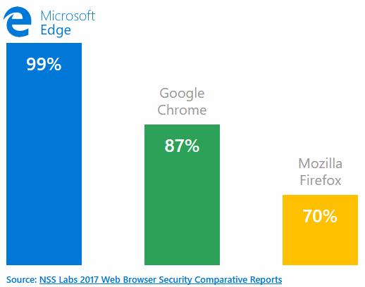 Microsoft Ports Anti-Phishing Technology to Google Chrome