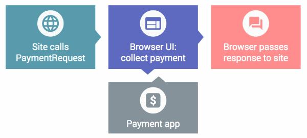 Payment Request API modus operandi