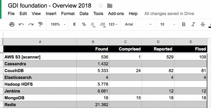GDI Foundation 2018 overview stats