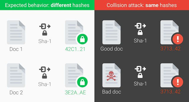 SHA1 collission