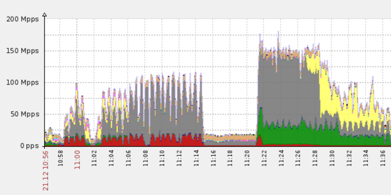 DDoS attack reaching over 150 Mpps