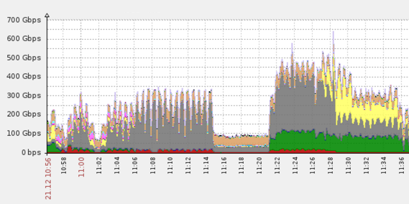 DDoS attack peaking at 650 Gbps