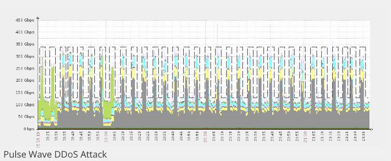 DDoS pulse wave