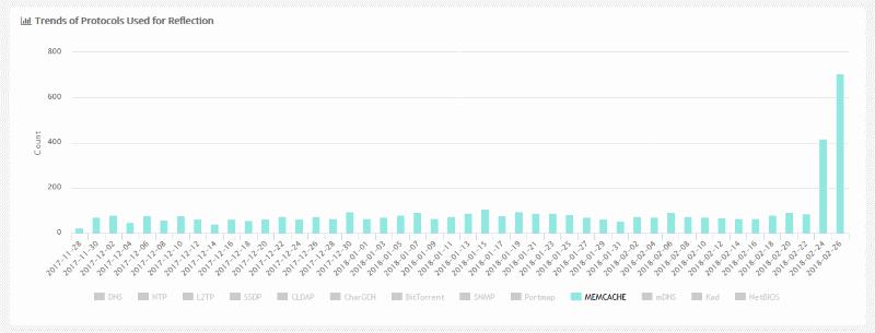 Qihoo stats on Memcache DDoS attacks