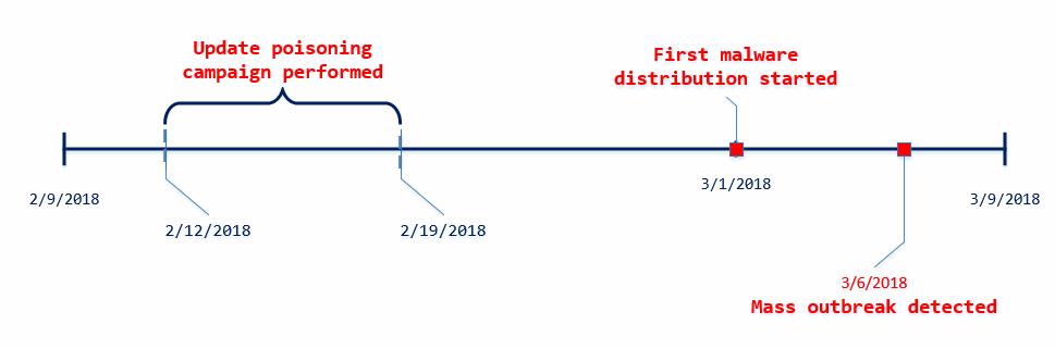 MediaGet incident timeline