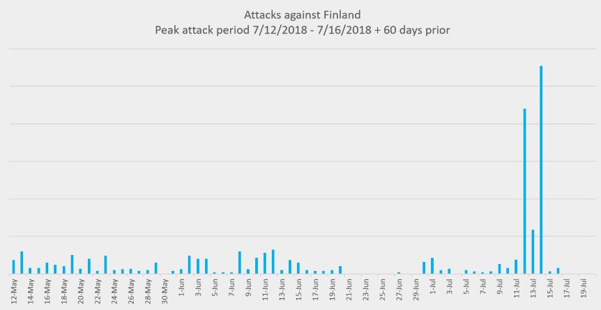 Finland cyber attacks