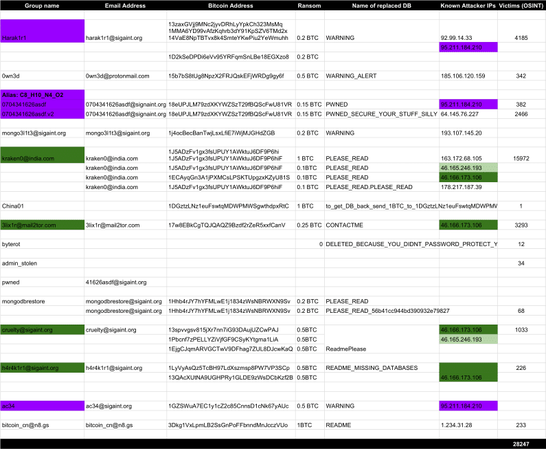 Groups involved in MongoDB hijacking attacks