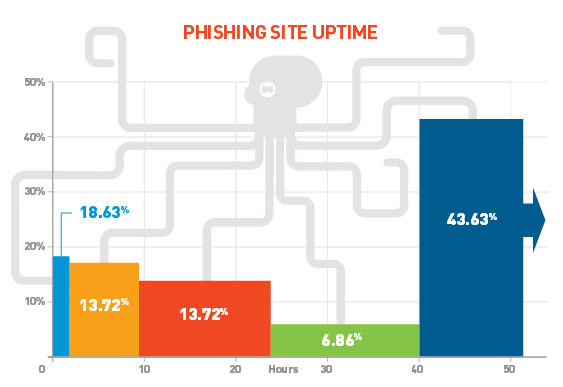 Phishing site average uptime