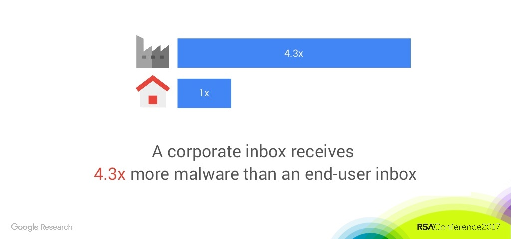 Malware attacks on corporate inboxes