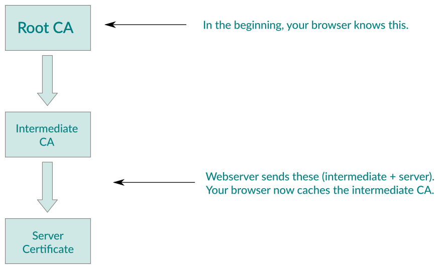 Correct way to load sites via HTTPS