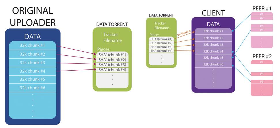 BitTorrent design