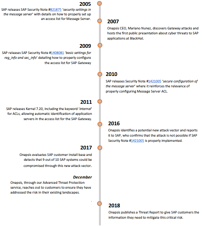 SAP issue timeline