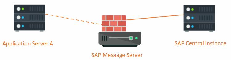 SAP infrastructure