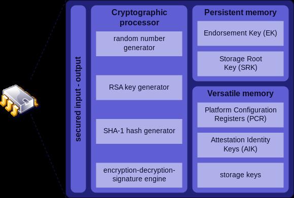 TPM Chipsets Generate Insecure RSA Keys  Multiple Vendors Affected