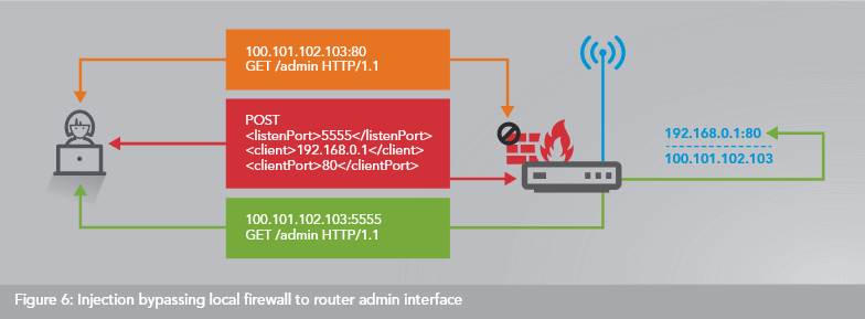 Over 65,000 Home Routers Are Proxying Bad Traffic for