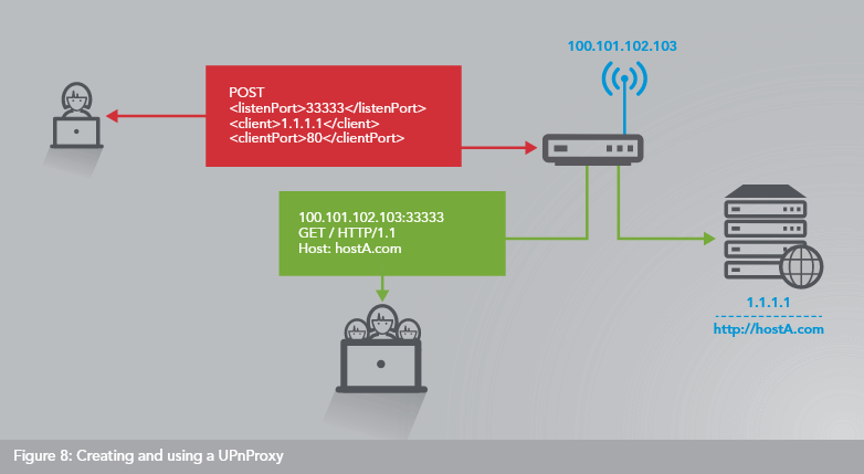 UPnProxy flaw used to bounce traffic to an external IP