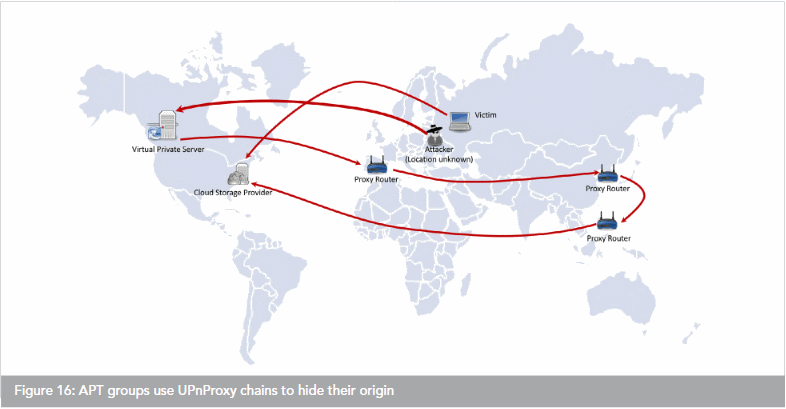APT using UPnProxy flaw to disguise its location