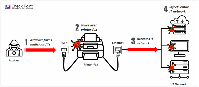 Vulnerabilities in Fax Protocol Let Hackers Infiltrate