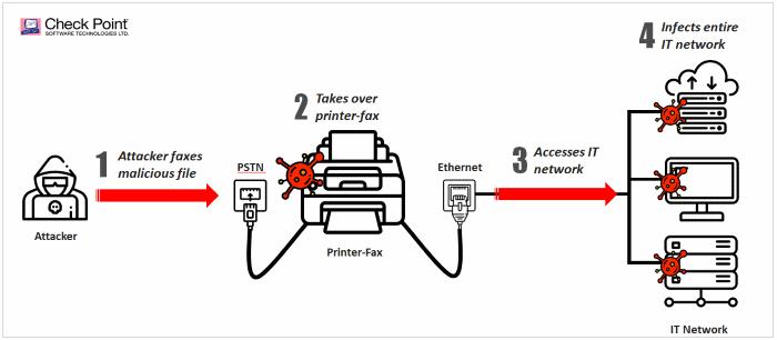 Faxploit attack