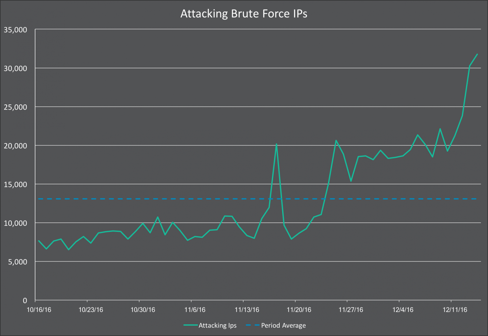 Number of unique IPs involved in brute-force attacks against WordPress sites
