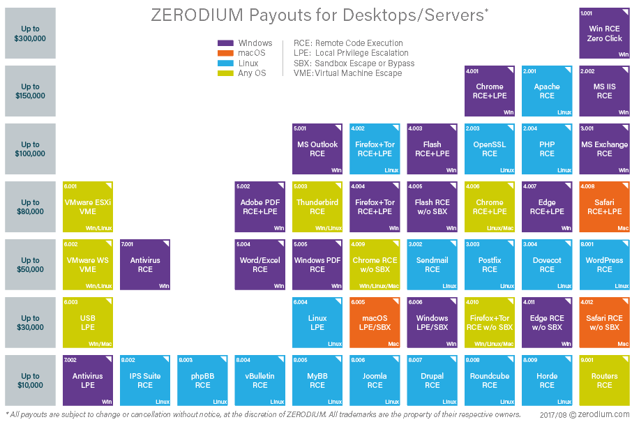 Zerodium price list - desktop/server