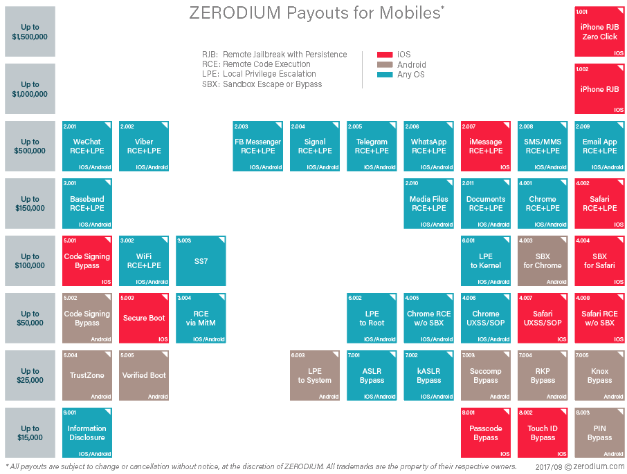 Zerodium price list - app/mobile
