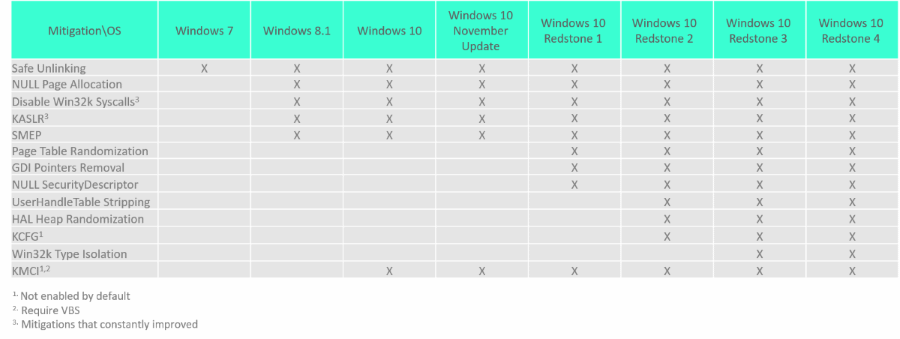 Windows kernel protections