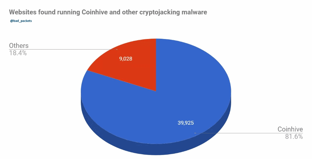 Coinhive market share