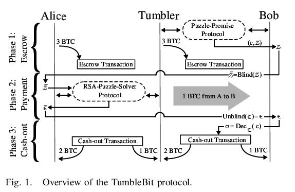 TumbleBit scheme