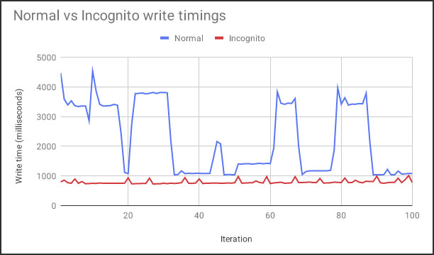 Normal vs Incognito writing timings