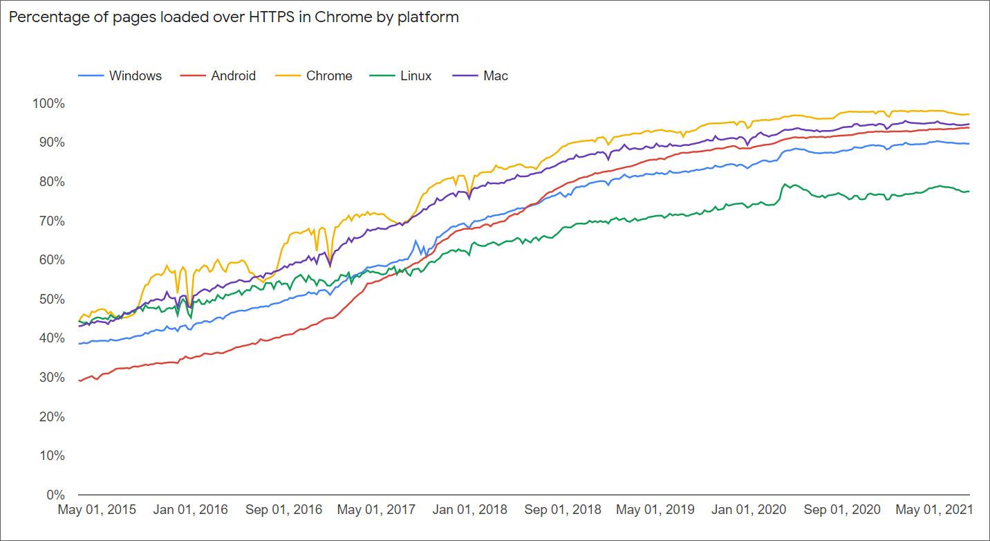Google Chrome HTTPS usage by platform