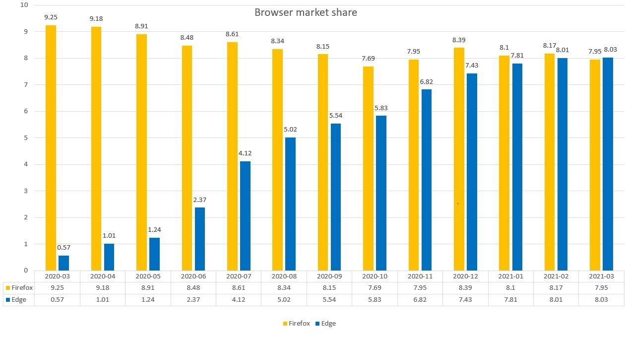 The new Microsoft Edge vs. Mozilla Firefox in market share