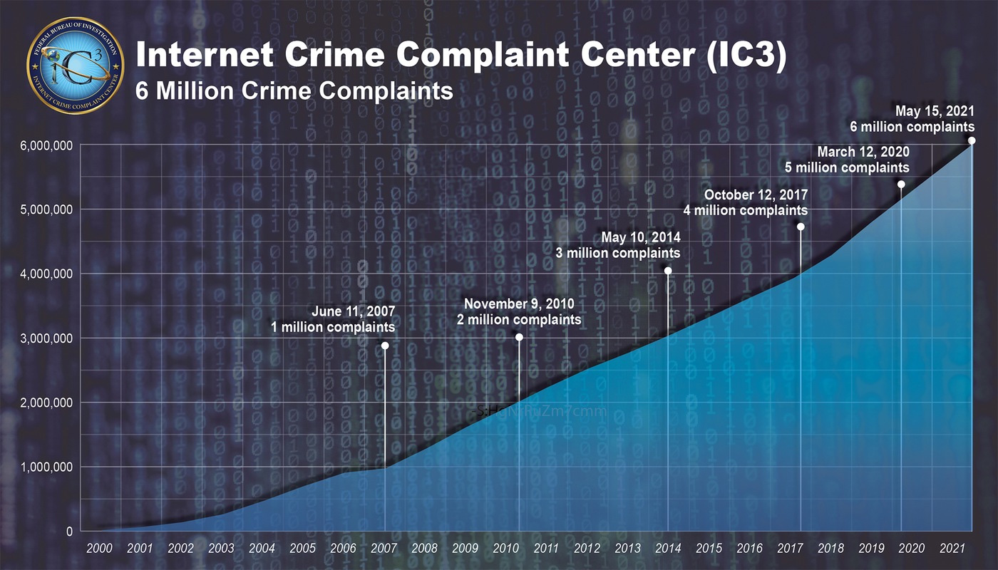 Internet Crime Complaint Center reports over the years
