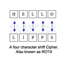 rot-4-cipher.jpg